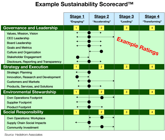 the sustainability of the scorecard of the kp corporation ¡acabas de recortar tu primera diapositiva los recortes son una forma práctica de recopilar diapositivas importantes para volver a ellas más tarde.