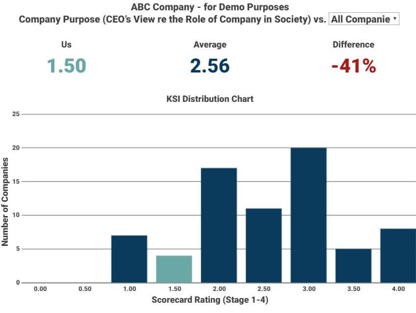 build-better-systems-ksi-bar-chart