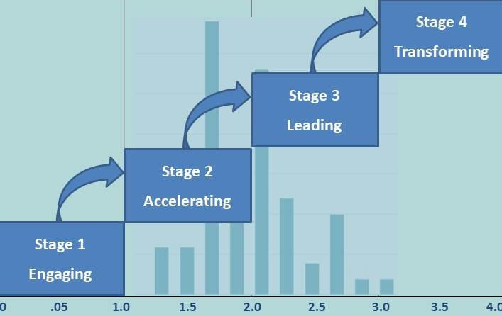 chart-your-course-stage-1-4